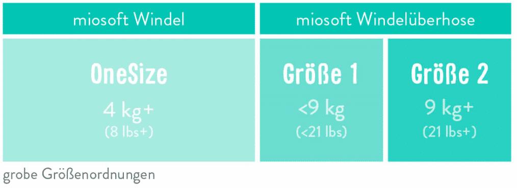 9kg miosoft windel set des k/äfers leben a Bambino Mio Gr/ö/ße 1